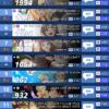 2019年夏アニメ人気ランキングTOP15