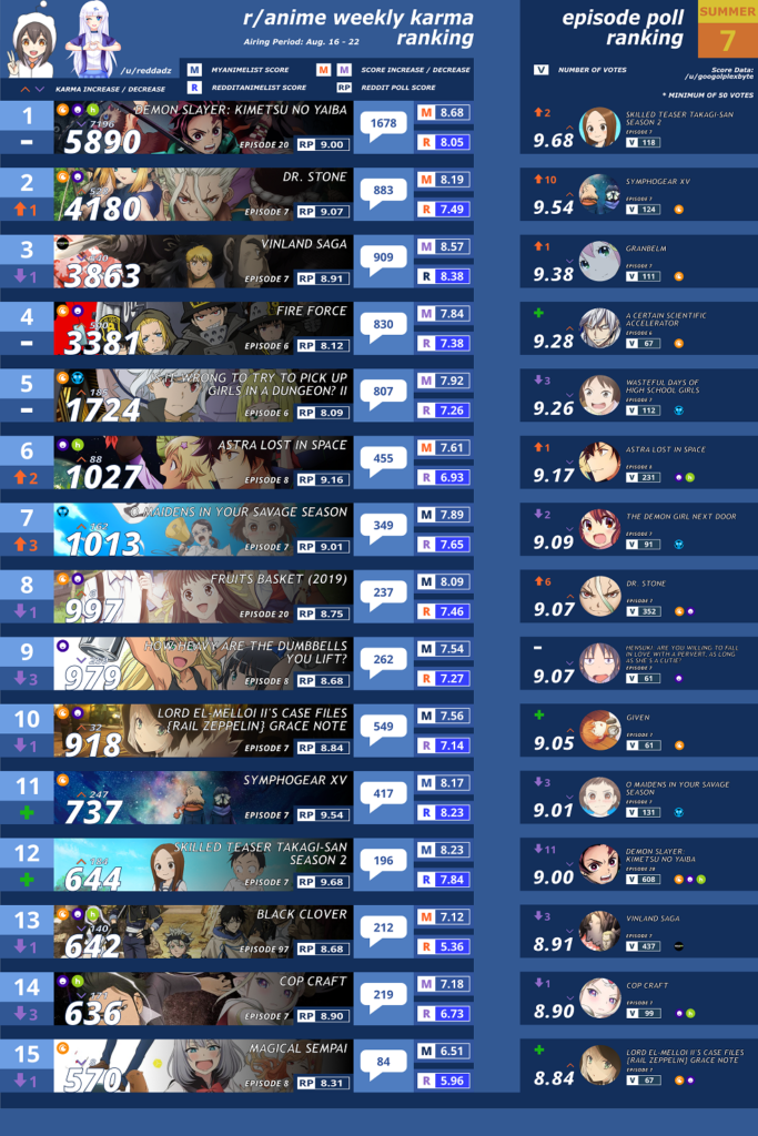 2019年夏アニメ人気ランキング