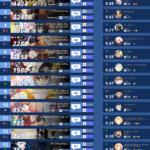 2019年秋アニメ人気ランキングTOP15